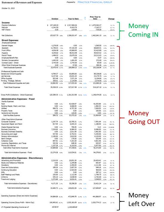 Dental Financial Statements 1