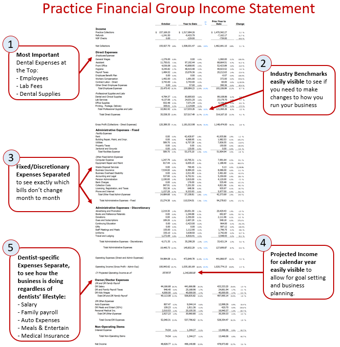 dental financial statements 4