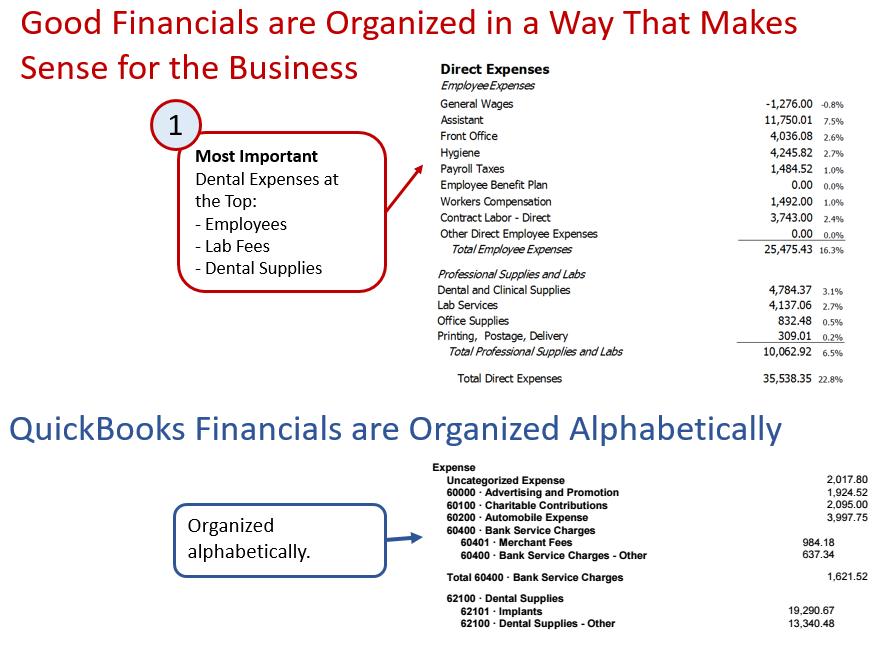 Dental Financial Statements 6