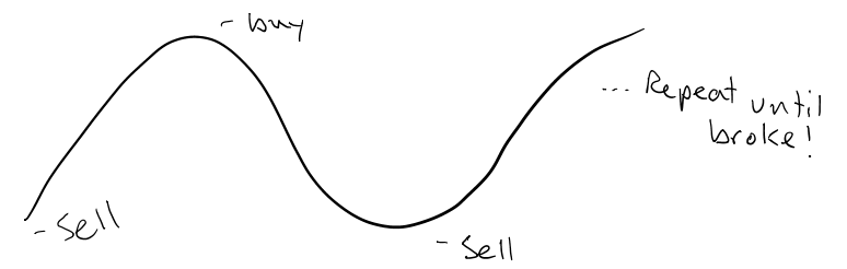 Typical investor buy sell pattern