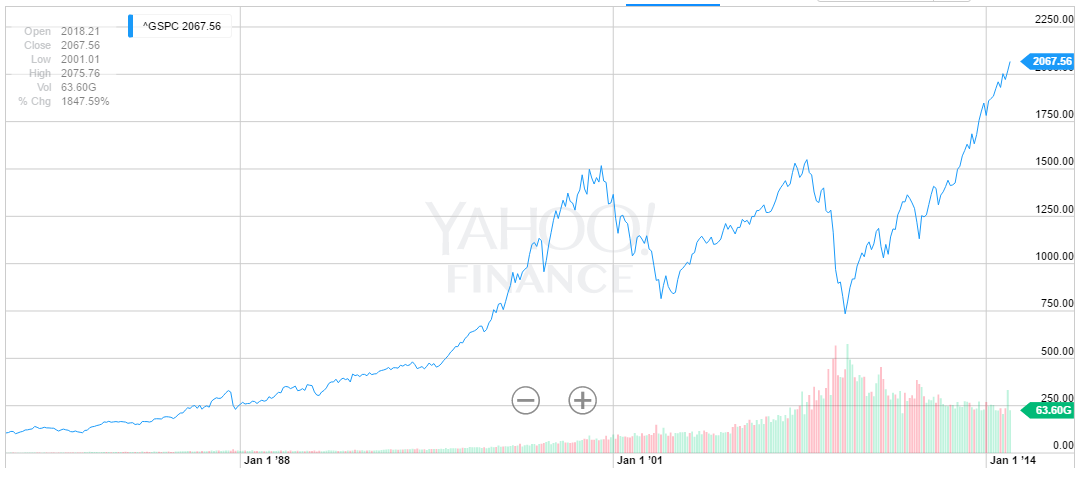 Dentists Should Hope the Market Goes Down - Market History Graph