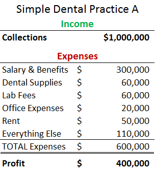Simple Dental Practice A - 2 Valuation Methods Post