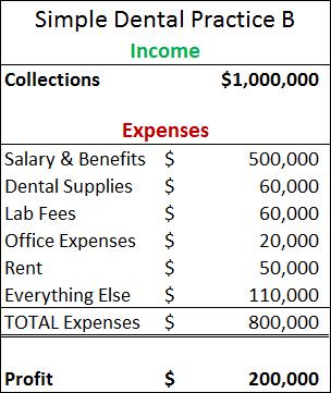 Simple Dental Practice B - 2 Valuation Methods Post
