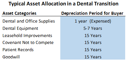 asset-allocation-depreciation-for-buyer