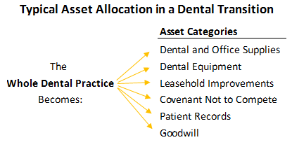 typical-asset-allocation-in-dental-transition