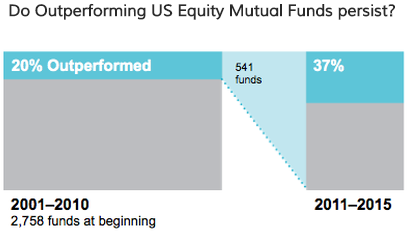 outperforming-mutual-funds